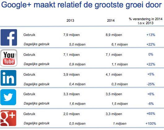 Social media in Nederland 2014: jongeren blijven Facebook trouw   Marketingfacts