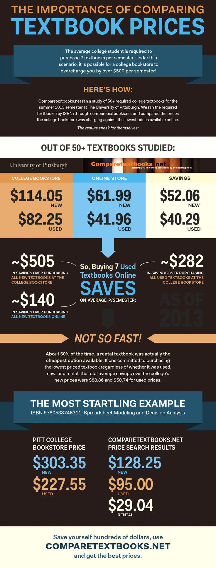 Pitt University College Bookstore Textbook Comparison Infographic