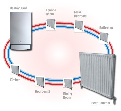 37 Best Images About Hydronic Heating Systems On Pinterest