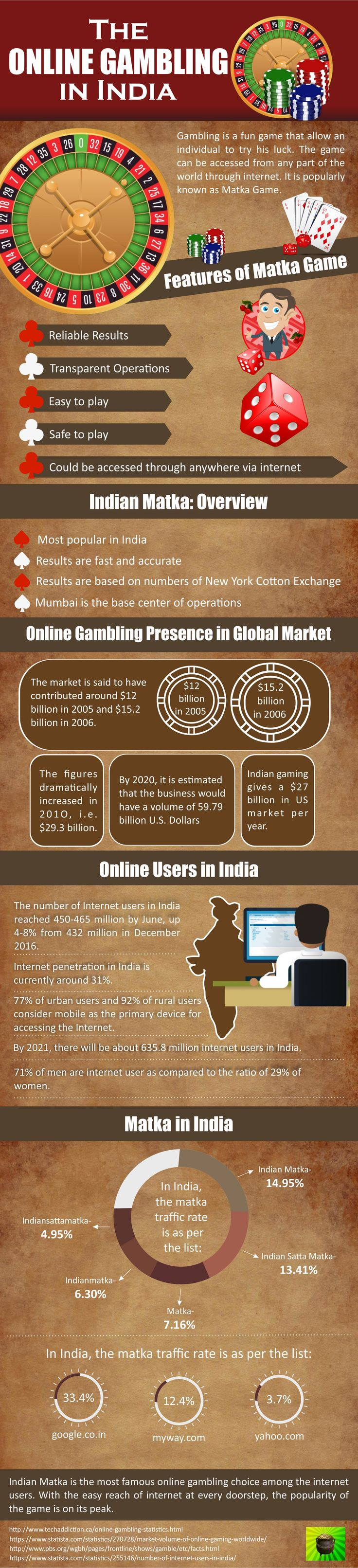 Gambling is a fun game that allow an individual to try his luck. The game can be accessed from any part of the world through internet. It is popularly known as Matka Game. Visit us:http://www.indianmatka.com/