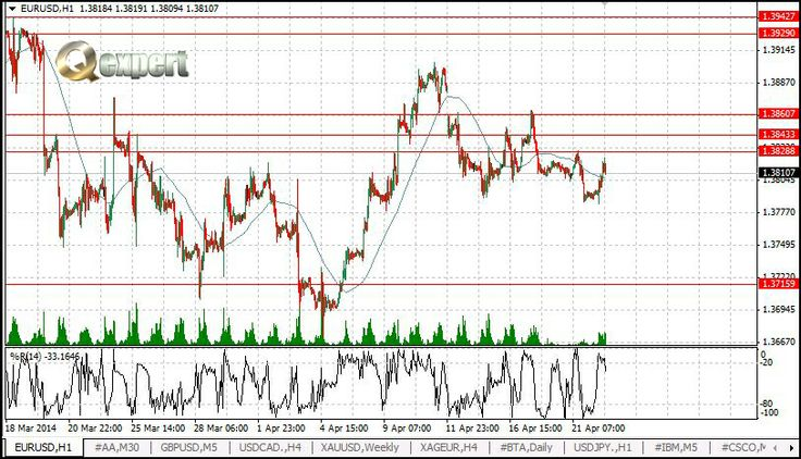 #EURUSD is trading strong today but supply is waiting in higher levels..