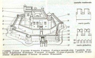 castello medievale immagini - Cerca con Google