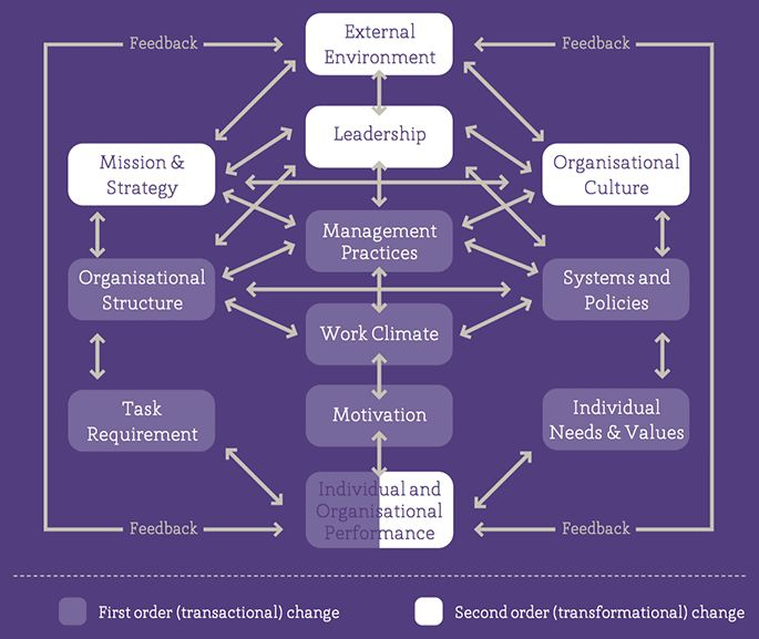 a causal model of organizational performance Od network tools - burke-litwin model of organizational performance and change burke, w (1992) organization development: a process of learning and changing.