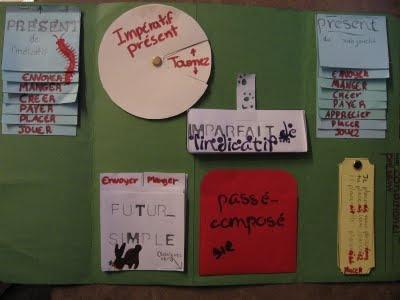 Lapbook sur les verbes du 1er groupe.  À la suite de Marguerite Bourgeoys: lap books