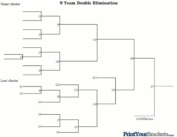9 team double elimination tournament bracket