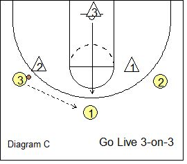 how to become a basketball skills coach