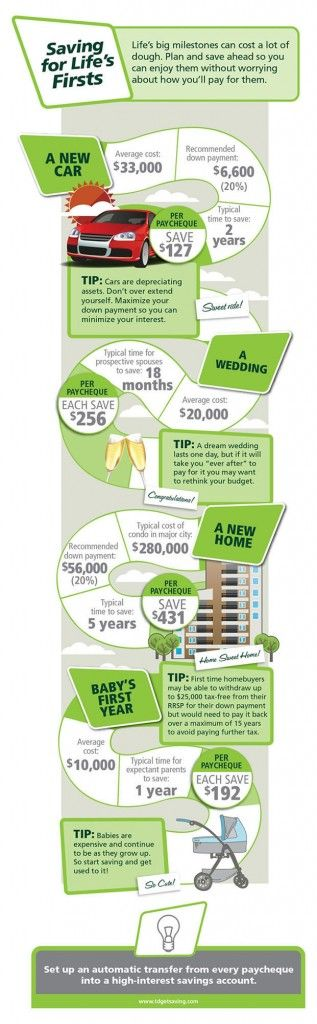 Paying for firsts How much does it cost for your first car, home, baby? #infographic