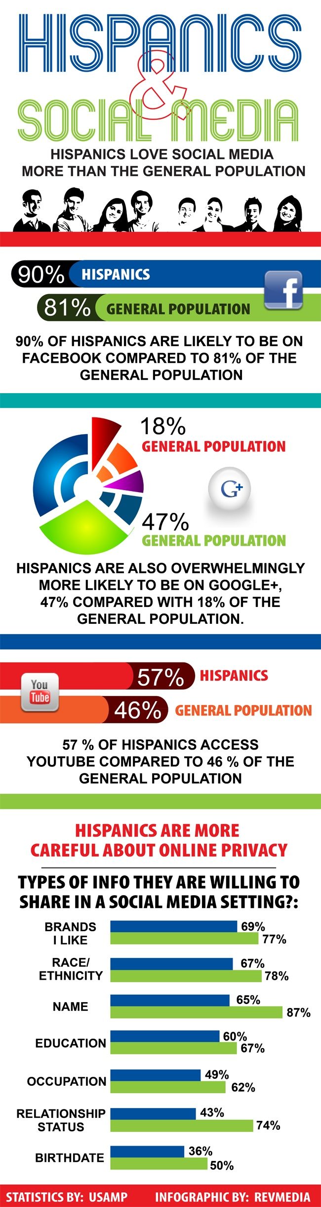 According to this source, Hispanics love social media more than the general population.