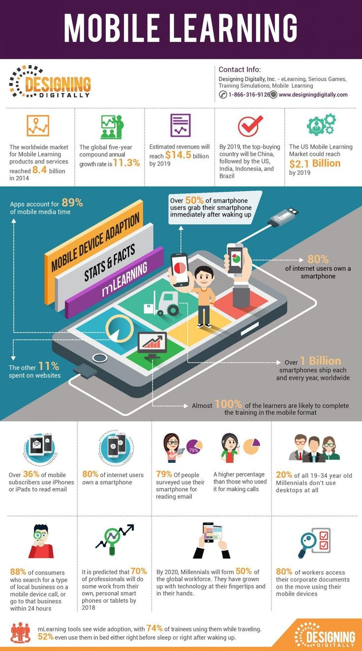 16 best Mobile Learning images on Pinterest | Mobile learning ...