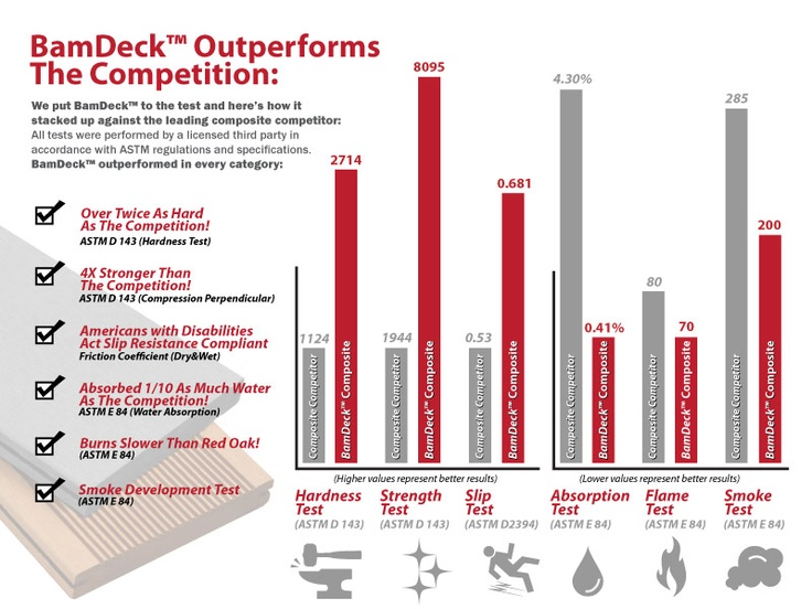 Bamdeck comparison chart composite building materials for Composite decking comparison