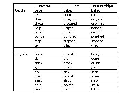 past present tense verbs - Google Search