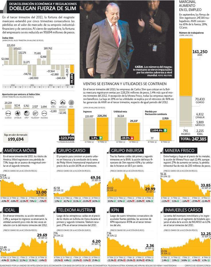 Desaceleración y regulaciones doblegan a Slim | El Economista