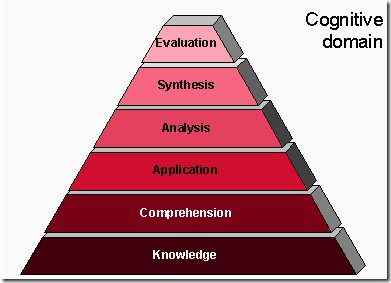 BLOOM'S TAXONOMY: THE 21ST CENTURY VERSION