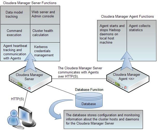 Cloudera Manager Architecture