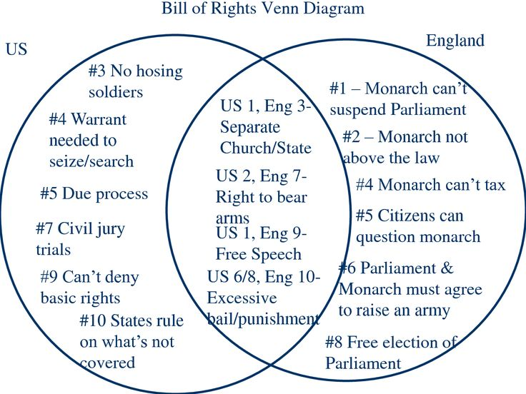 Magna carta and us constitution venn diagram roho4senses magna carta and us constitution venn diagram indiana academic standards resource ccuart Image collections