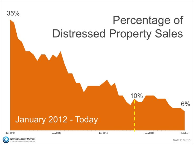 Percentage of Distressed Property Sales | Keeping Current Matters Davidalderman.evusa.com