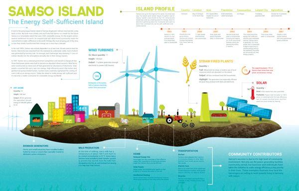 Samso Island By Rachel Mitrano Via Behance Island Of