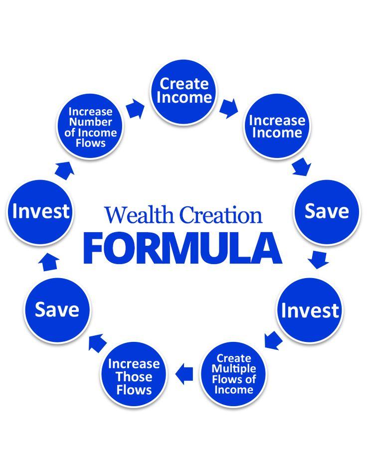 Wealth Creation Formula Grant Cardone