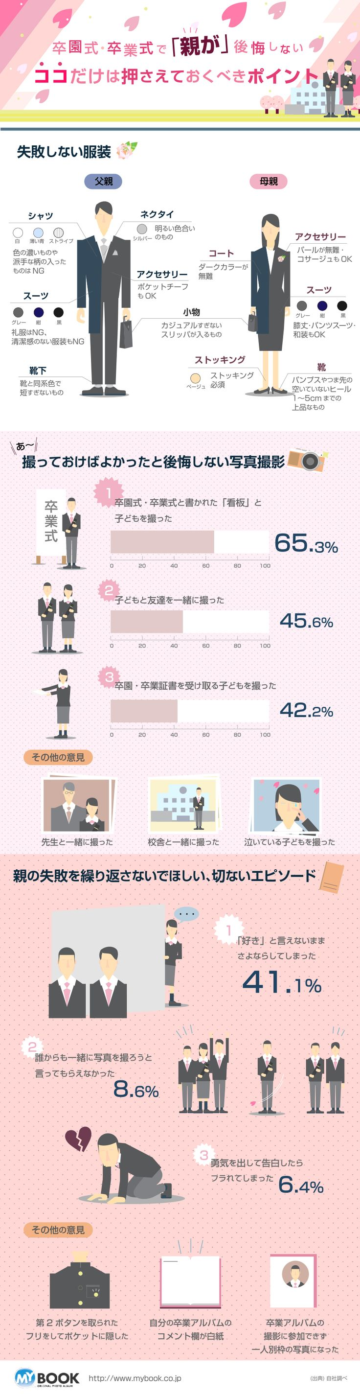 卒業に関するインフォグラフィックス_ASUKANET infographics Design