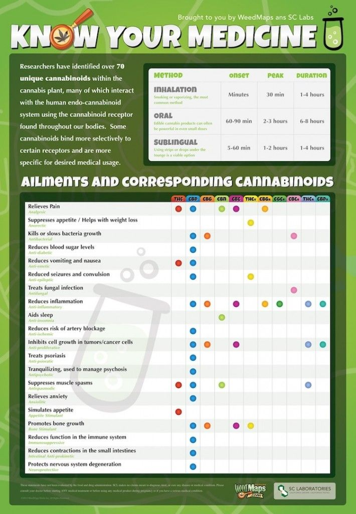 different ailments that  cannabidiol and cbds help with