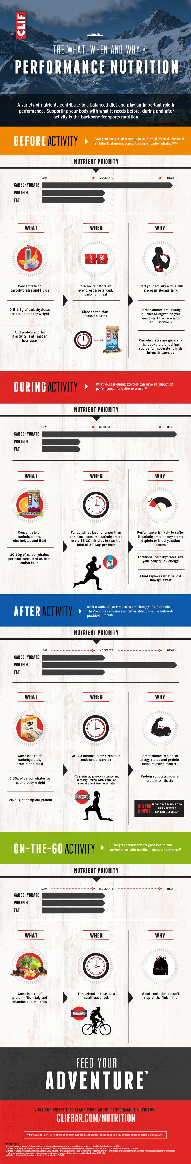 Exactly what your body needs before, during and after activity is the key to optimal sports nutrition! Follow this guide. Thanks CLIF Bar & Company. ad