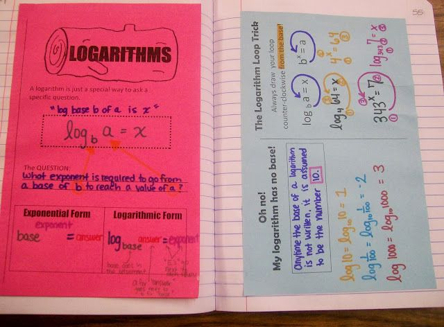 Logarithm Foldables and Activities