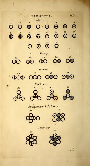 """Pages from John Dalton's 'A New System of Chemical Philosophy', depicting different elements. For copyright information see: <a href=""""http://www.thestargarden.co.uk"""" rel=""""nofollow"""">thestargarden.co.uk</a> / <a href=""""http://amazon.com/author/helen_klus"""" rel=""""nofollow"""">amazon.com/author/helen_klus</a>"""