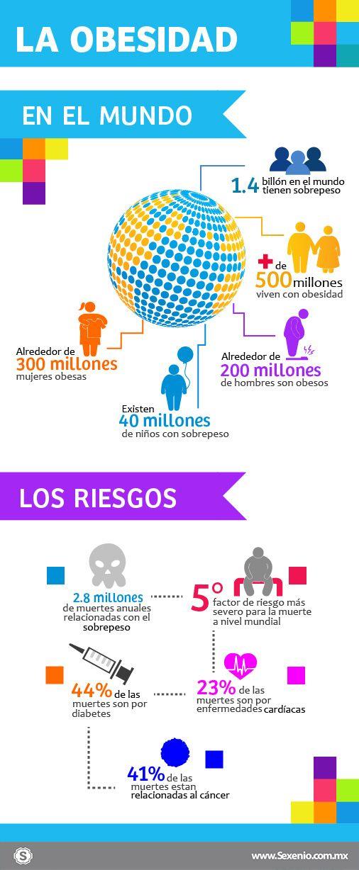 #INFOGRAFÍA: Obesidad en el mundo | Sexenio
