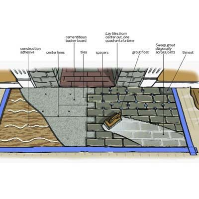 Illustration: Gregory Nemec | thisoldhouse.com | from How to Tile a Hearth