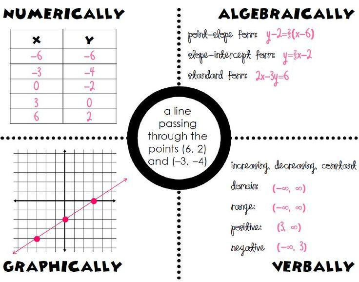 76 best High School Math Brainstorm Board images on