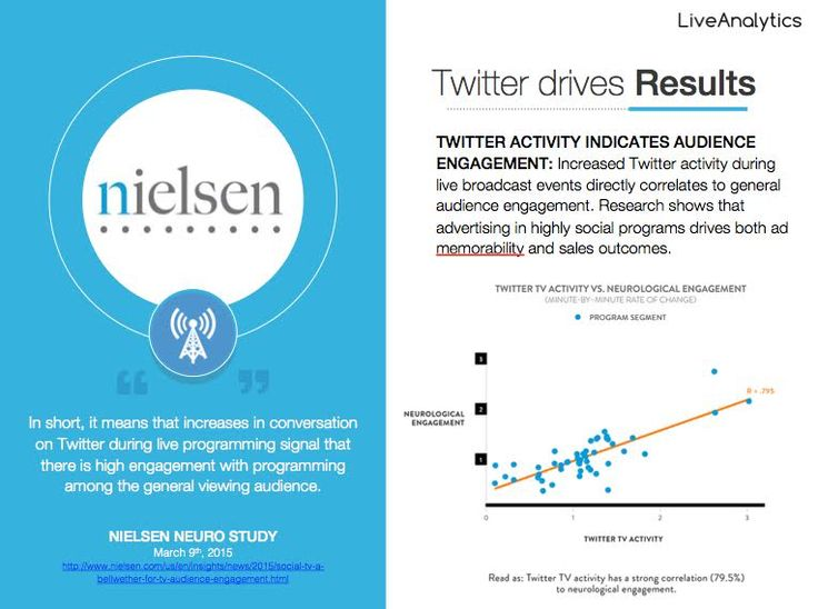 #Twitter drive real results says #Nielsen ..See Your Social Audience Come to Life #media #socialmedia