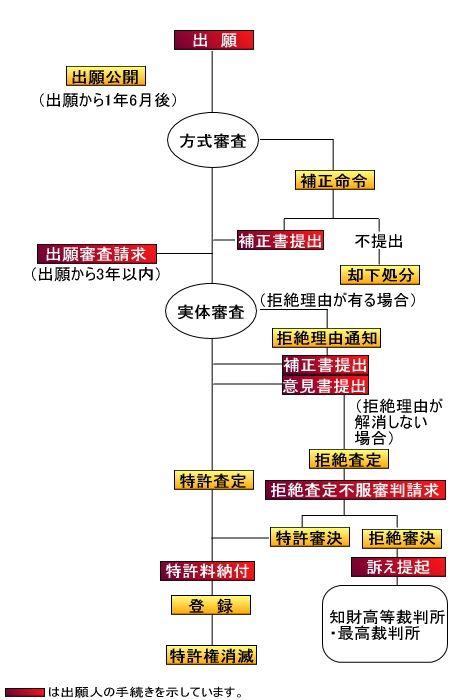 特許出願手続きの流れ(手続きフロー)|坂野国際特許事務所