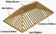 Parts of a Hip Roof
