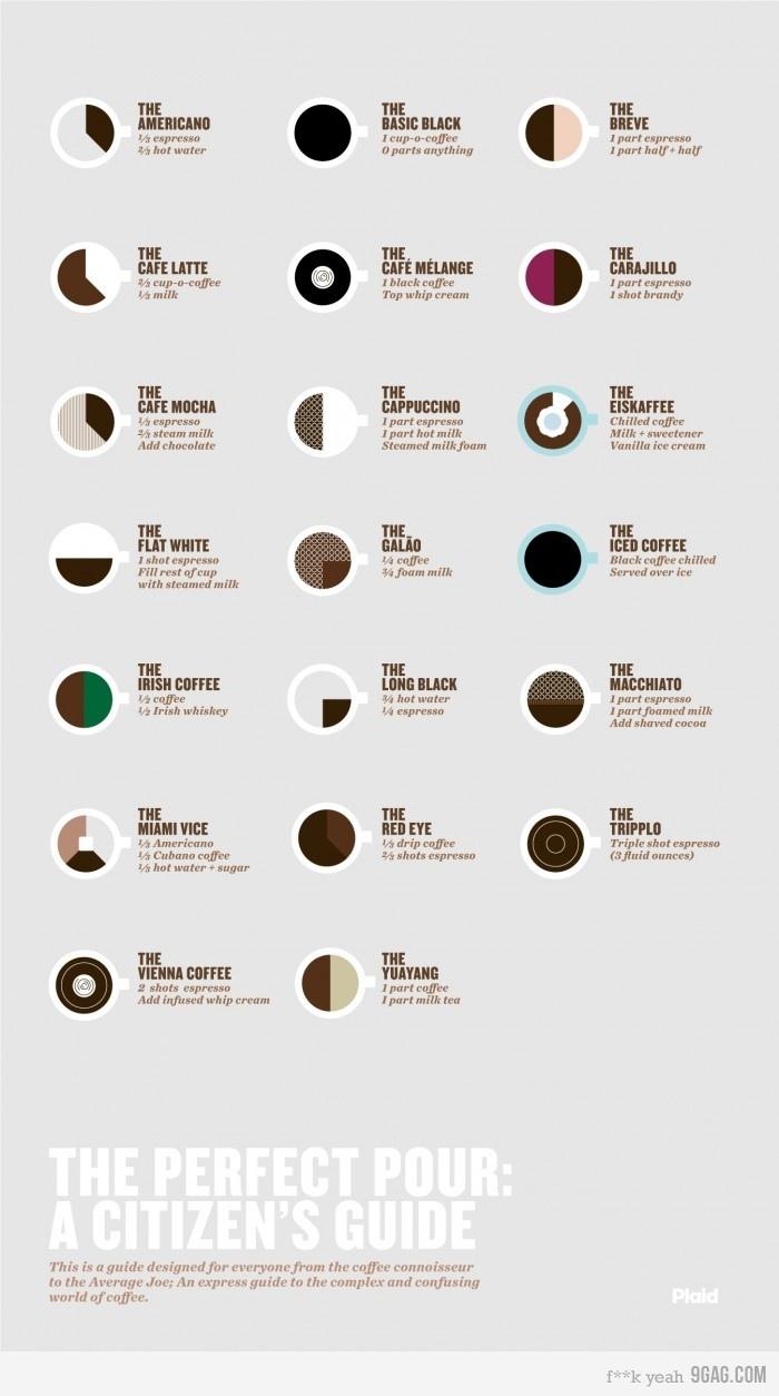 Visual Coffee Recipes Design + coffee ... we love it!