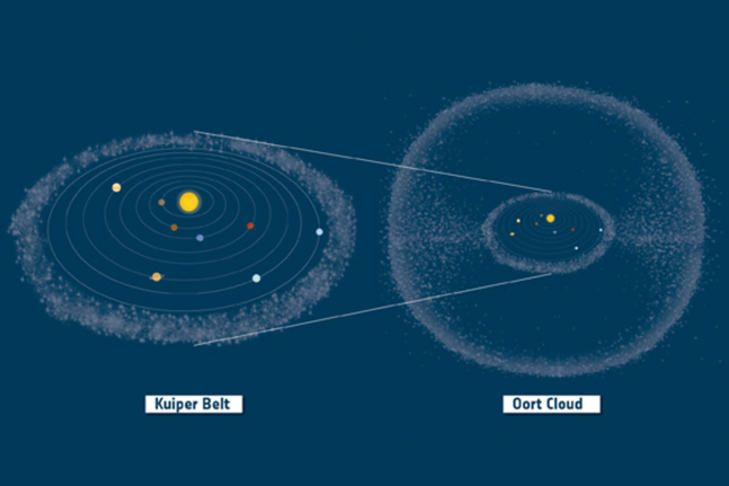 outer solar system including oort cloud - photo #17