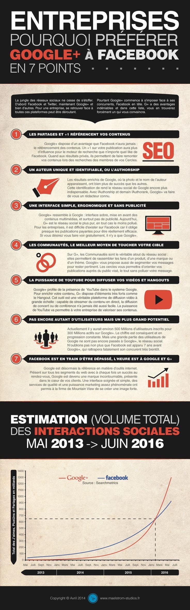Réseau social de Google, Google+ devient aujourd'hui la référence pour les entreprises, devant Facebook. Nos explications en 7 points, avec une infographie.