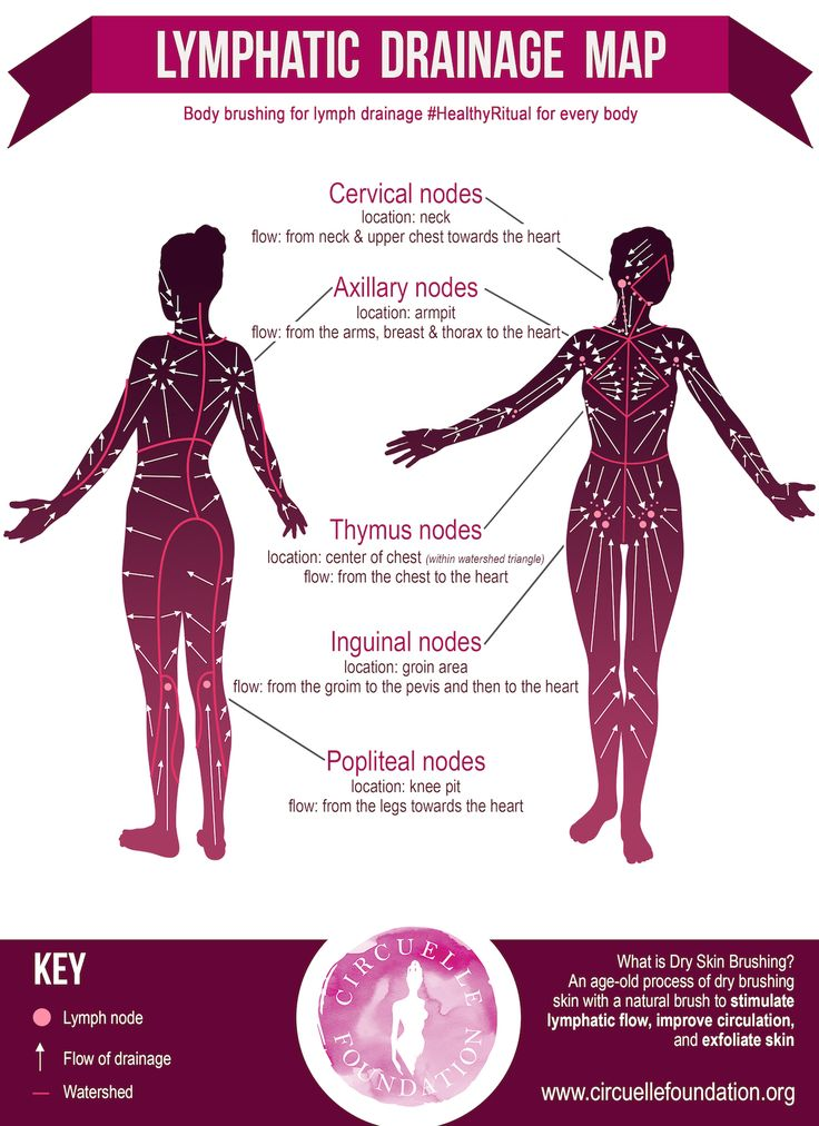Signs of A Clogged Lymphatic System And 10 Ways To Cleanse It