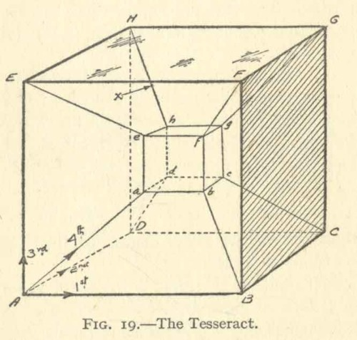 'The Tesseract': representation of a four-dimensional hypercube, figure 19 from Theosophy and the Fourth Dimension by Alexander Horne (1928)