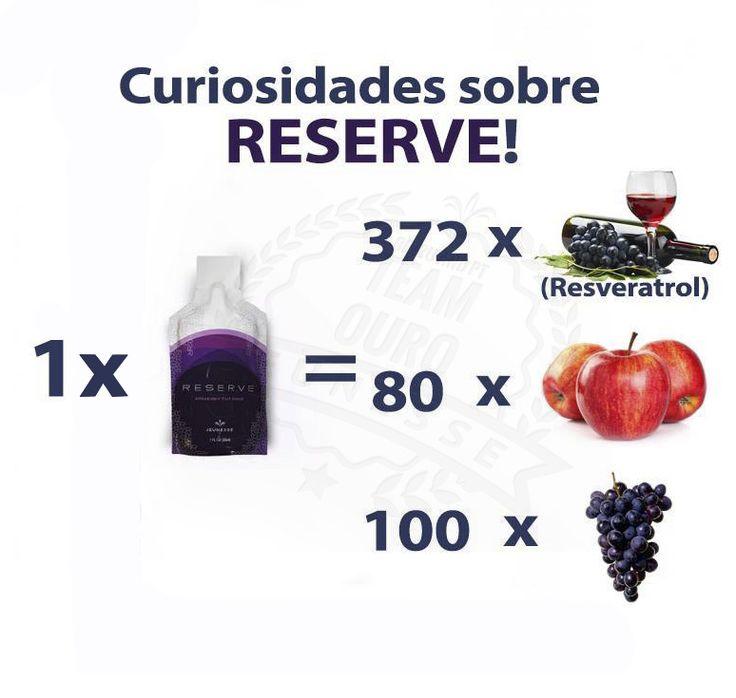 Curiosidades sobre o RESERVE! - Um sache de Reserve da Jeunesse contém 186,57mg de Resveratrol. Essa quantidade de Resveratrol existe em 372 garrafas de vinho tinto sem álcool; - 1 sache por dia é equivale a comer, 80 maças junto com 100 uvas, entre outros antioxidantes naturais; - Mesmo que você consiga consumir essas quantidades de antioxidantes naturais por dia isso não vai ser tão eficiente como tomar um sache de Reserve, uma vez que 98% desse Resveratrol vai ser naturalmente expelido.