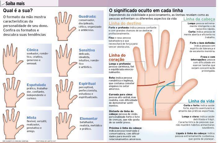 Holisticocromocaio: Quiromancia ou Quirologia - APREDENDO VER O FUTURO - CONHECENDO UM POUCO MAIS ....