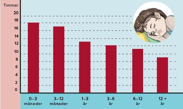 En graf som visar ungefär hur mycket sömn barn brukar behöva, beroende på ålder