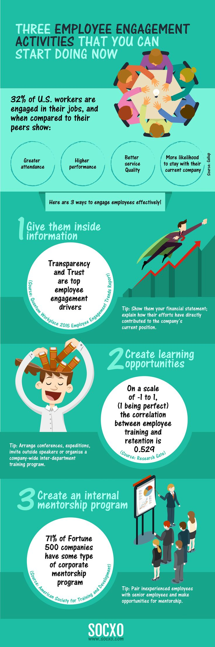 Here is an infographic on Three Employee Engagement Activities That You Can Start Doing Now.  #EmployeeEngagement #employeeadvocacy #SOCXO