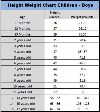 Boy Child Average Height Weight Chart Right On Track 3 Health