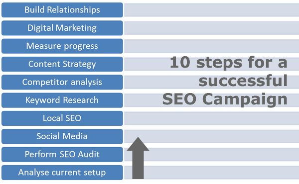 To build a successful SEO campaign you need to consider many factors which go beyond the traditional SEO work  http://www.reliablesoft.net/how-to-build-a-successful-seo-campaign/