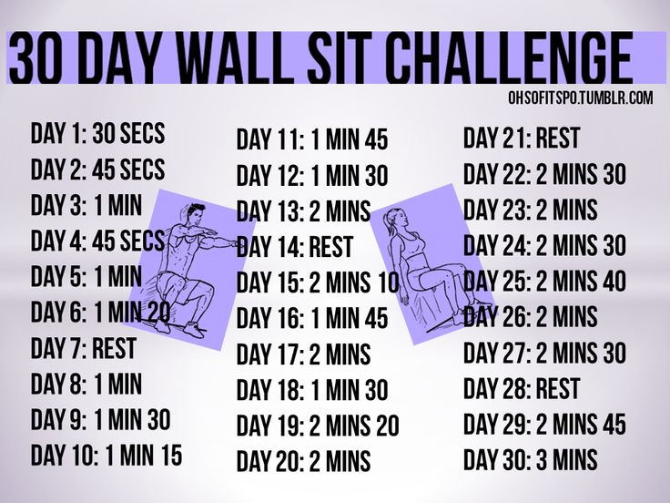 ohsofitspo: Here we have my 30 day wall sit challenge. You can do this anytime and anyplace, it's a quick and easy challenge and you will certainly feel it in your thighs and calves. Maybe even a little booty! For the average joe's: I suggest having your hands against the wall but still making sure your back is straight and legs are 90 degrees.