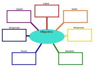 SMARTER TEACHER: Lesson Planning for Multiple Intelligences