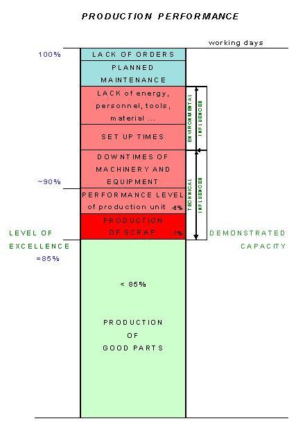 TPM Total Productive Maintenance ou Maintenance Productive Totale