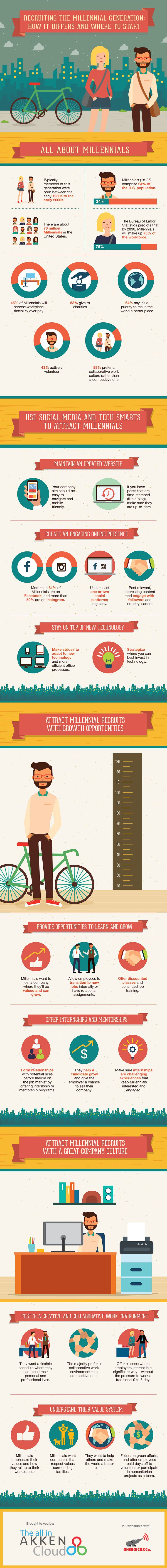 Recruiting the Millennial Generation: How it Differs and Where to Start #infographic #Millennials #Career