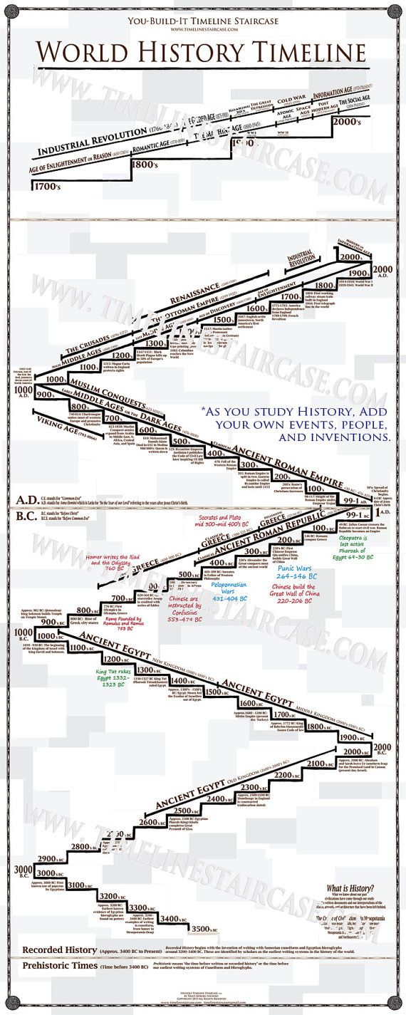 5 ft tall You-Build-It World History Timeline by TimelineStaircase