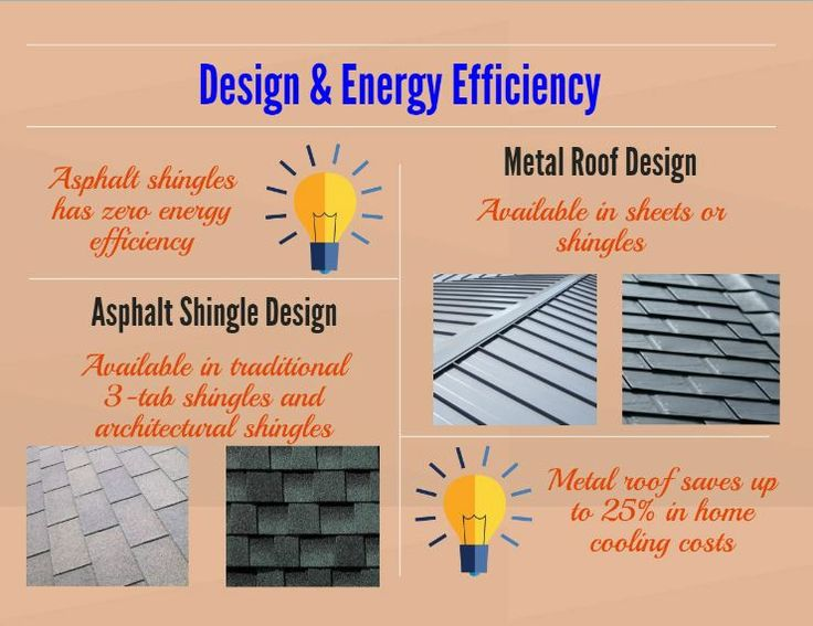52 best roof images on pinterest roofing materials for Energy efficient roofing